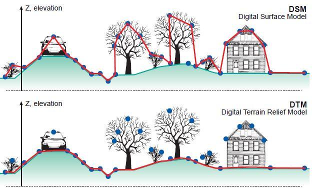 3 2 Digital Elevation Models | CHARIM