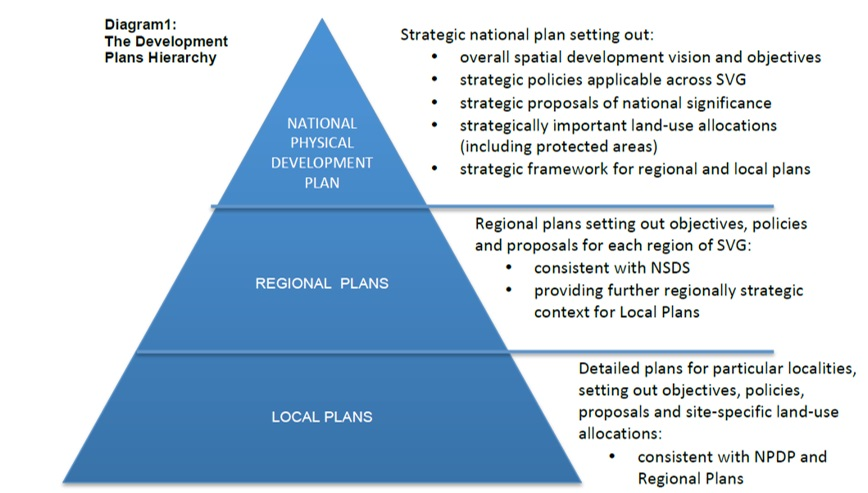 regional planning and development essay Regional planning deals with the efficient placement of land-use activities  regional development commissions (rdc), a regional government in the state of minnesota.