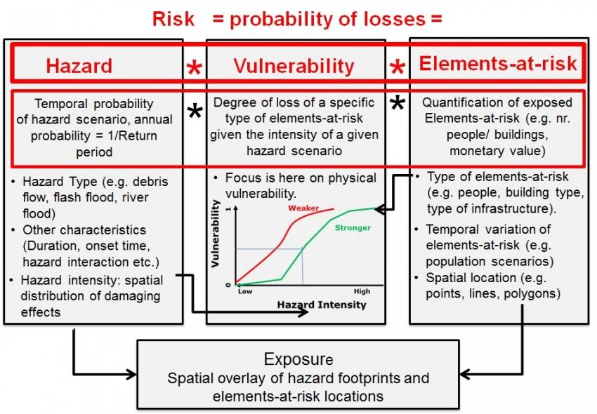 5 Methods For Risk Essment